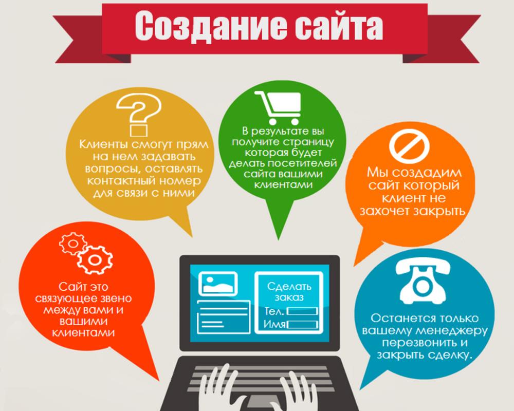 как организовать рекламный бизнес в интернете